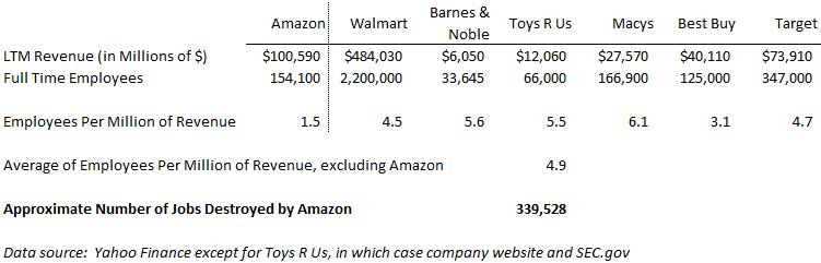 Amazon destroys jobs
